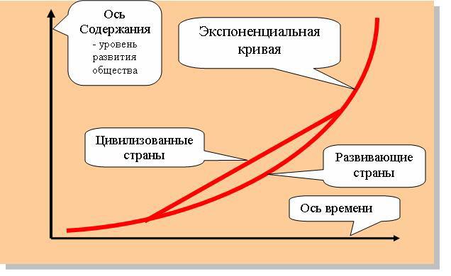 Схема ускорения истории с